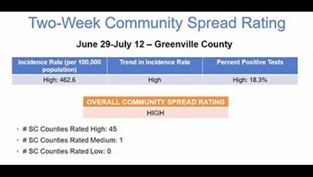 A return to summer workouts would require DHEC's community spread rating to change for Greenville County Schools.